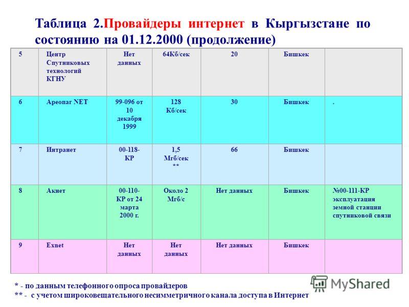 5Центр Спутниковых технологий КГНУ Нет данных 64Кб/сек20Бишкек 6Ареопаг NET99-096 от 10 декабря 1999 128 Кб/сек 30Бишкек. 7Интранет00-118- КР 1,5 Мгб/сек ** 66Бишкек 8Акнет00-110- КР от 24 марта 2000 г. Около 2 Мгб/с Нет данныхБишкек00-111-КР эксплуа