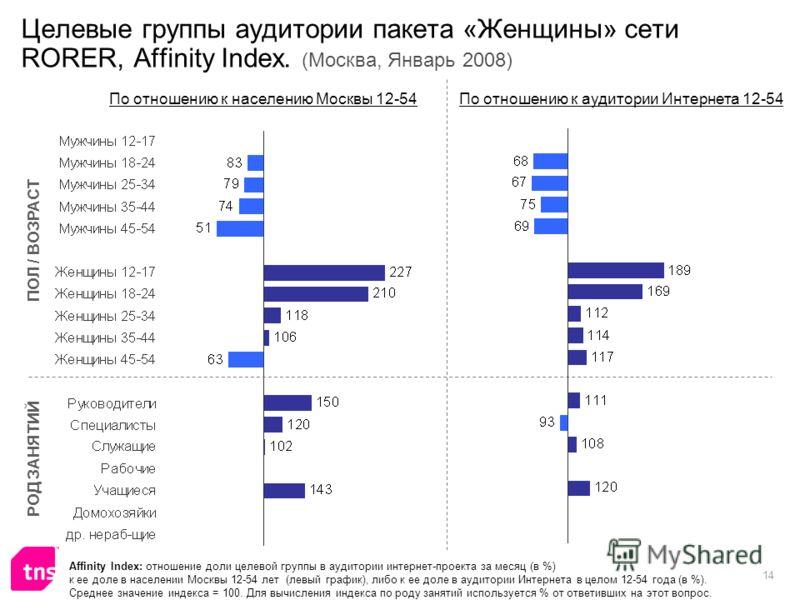 14 Целевые группы аудитории пакета «Женщины» сети RORER, Affinity Index. (Москва, Январь 2008) Affinity Index: отношение доли целевой группы в аудитории интернет-проекта за месяц (в %) к ее доле в населении Москвы 12-54 лет (левый график), либо к ее