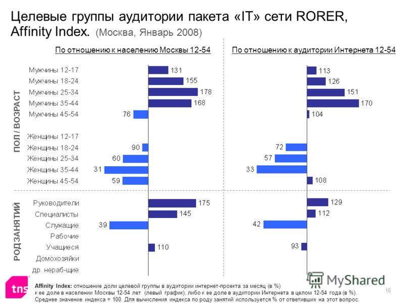 16 Целевые группы аудитории пакета «IT» сети RORER, Affinity Index. (Москва, Январь 2008) Affinity Index: отношение доли целевой группы в аудитории интернет-проекта за месяц (в %) к ее доле в населении Москвы 12-54 лет (левый график), либо к ее доле
