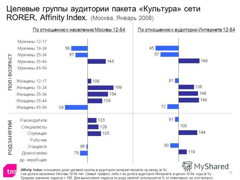 18 Целевые группы аудитории пакета «Культура» сети RORER, Affinity Index. (Москва, Январь 2008) Affinity Index: отношение доли целевой группы в аудитории интернет-проекта за месяц (в %) к ее доле в населении Москвы 12-54 лет (левый график), либо к ее