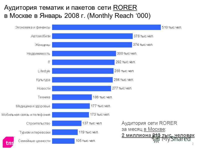 2 Аудитория тематик и пакетов сети RORER в Москве в Январь 2008 г. (Monthly Reach 000) Аудитория сети RORER за месяц в Москве: 2 миллиона 213 тыс. человек
