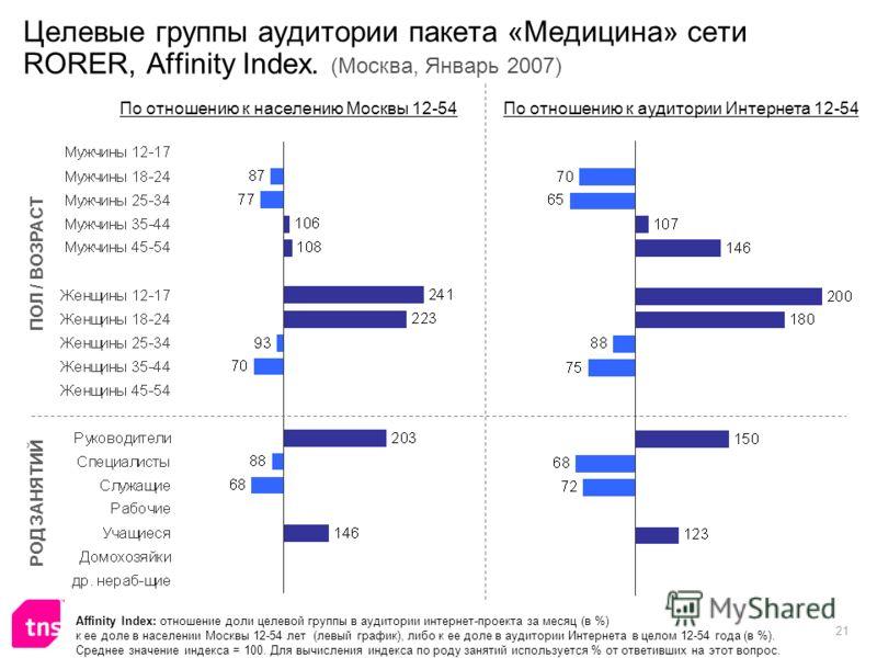 21 Целевые группы аудитории пакета «Медицина» сети RORER, Affinity Index. (Москва, Январь 2007) Affinity Index: отношение доли целевой группы в аудитории интернет-проекта за месяц (в %) к ее доле в населении Москвы 12-54 лет (левый график), либо к ее