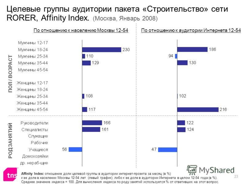 23 Целевые группы аудитории пакета «Строительство» сети RORER, Affinity Index. (Москва, Январь 2008) Affinity Index: отношение доли целевой группы в аудитории интернет-проекта за месяц (в %) к ее доле в населении Москвы 12-54 лет (левый график), либо