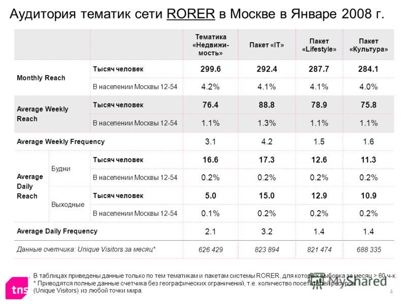 4 Аудитория тематик сети RORER в Москве в Январе 2008 г. Тематика «Недвижи- мость» Пакет «IT» Пакет «Lifestyle» Пакет «Культура» Monthly Reach Тысяч человек 299.6292.4287.7284.1 В населении Москвы 12-54 4.2%4.1% 4.0% Average Weekly Reach Тысяч челове