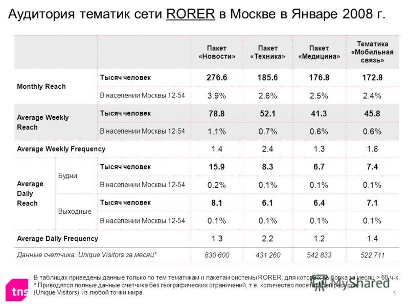 5 Аудитория тематик сети RORER в Москве в Январе 2008 г. Пакет «Новости» Пакет «Техника» Пакет «Медицина» Тематика «Мобильная связь» Monthly Reach Тысяч человек 276.6185.6176.8172.8 В населении Москвы 12-54 3.9%2.6%2.5%2.4% Average Weekly Reach Тысяч