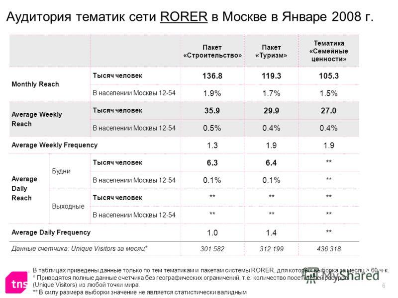 6 Аудитория тематик сети RORER в Москве в Январе 2008 г. Пакет «Строительство» Пакет «Туризм» Тематика «Семейные ценности» Monthly Reach Тысяч человек 136.8119.3105.3 В населении Москвы 12-54 1.9%1.7%1.5% Average Weekly Reach Тысяч человек 35.929.927