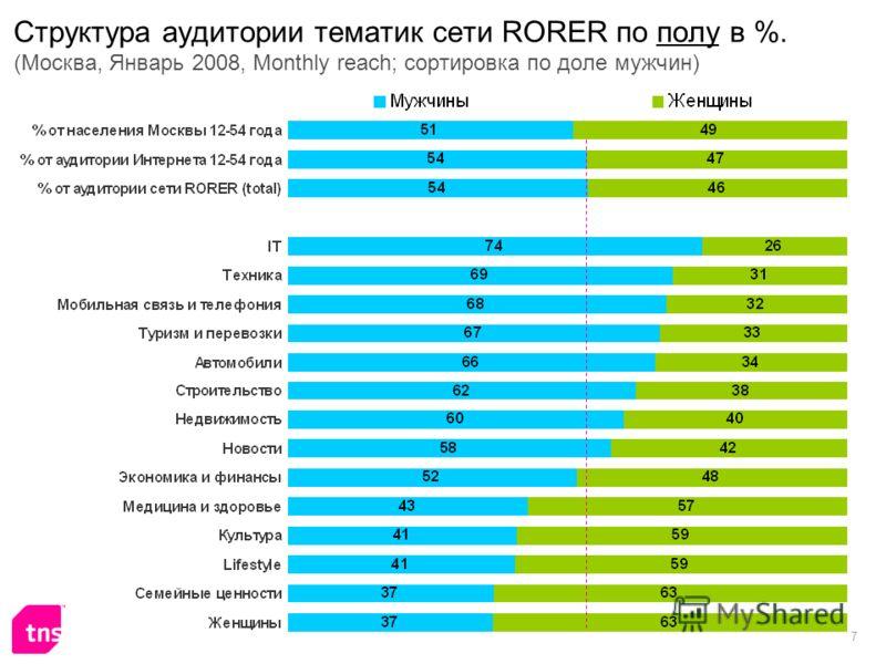 7 Структура аудитории тематик сети RORER по полу в %. (Москва, Январь 2008, Monthly reach; сортировка по доле мужчин)