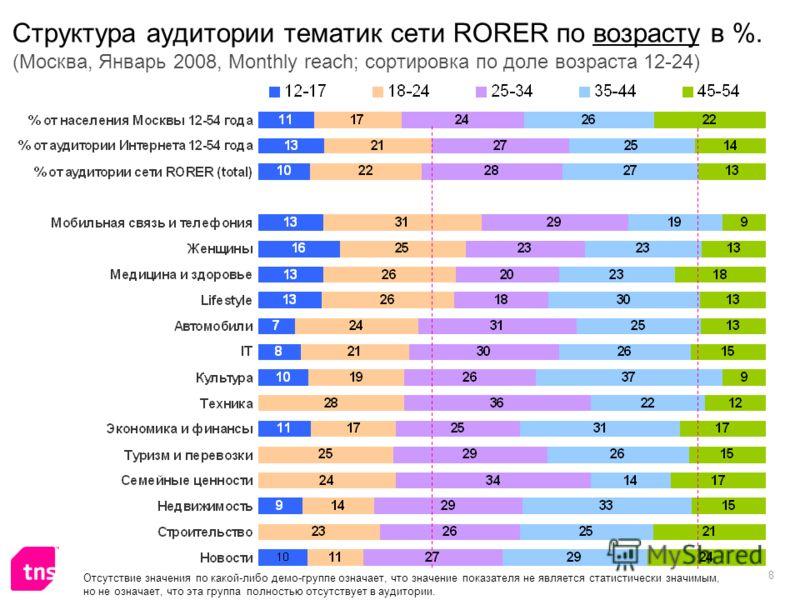8 Структура аудитории тематик сети RORER по возрасту в %. (Москва, Январь 2008, Monthly reach; сортировка по доле возраста 12-24) Отсутствие значения по какой-либо демо-группе означает, что значение показателя не является статистически значимым, но н