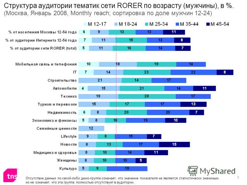 9 Структура аудитории тематик сети RORER по возрасту (мужчины), в %. (Москва, Январь 2008, Monthly reach; сортировка по доле мужчин 12-24) Отсутствие данных по какой-либо демо-группе означает, что значение показателя не является статистически значимы
