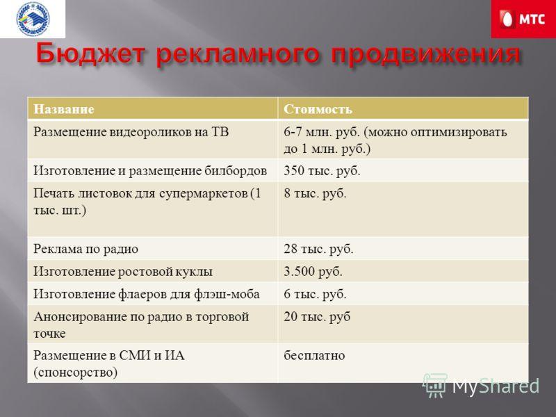 НазваниеСтоимость Размещение видеороликов на ТВ 6-7 млн. руб. ( можно оптимизировать до 1 млн. руб.) Изготовление и размещение билбордов 350 тыс. руб. Печать листовок для супермаркетов (1 тыс. шт.) 8 тыс. руб. Реклама по радио 28 тыс. руб. Изготовлен
