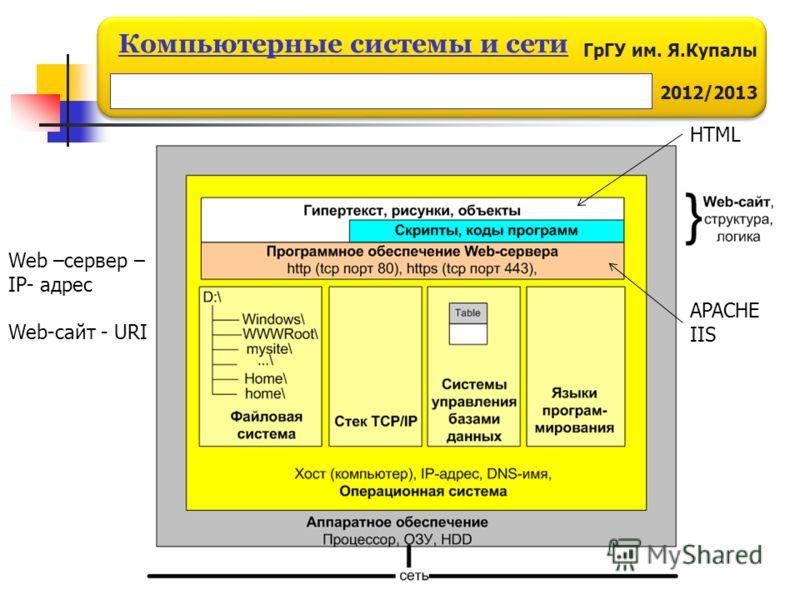 ГрГУ им. Я.Купалы 2012/2013 Компьютерные системы и сети Web –сервер – IP- адрес Web-сайт - URI APACHE IIS HTML