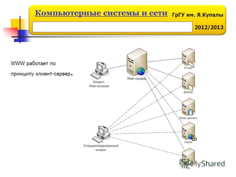 ГрГУ им. Я.Купалы 2012/2013 Компьютерные системы и сети WWW работает по принципу клиент-сервер.