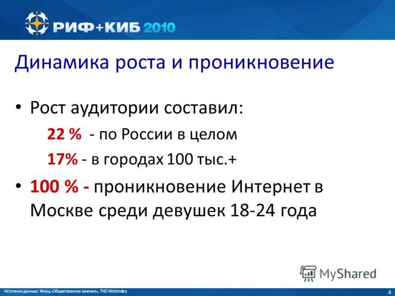 4 Динамика роста и проникновение Рост аудитории составил: 22 % - по России в целом 17% - в городах 100 тыс.+ 100 % - проникновение Интернет в Москве среди девушек 18-24 года Источник данных: Фонд «Общественное мнение», TNS WebIndex