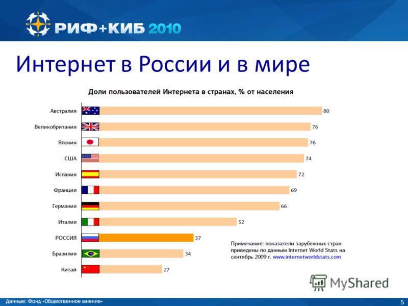 5 Интернет в России и в мире Данные: Фонд «Общественное мнение»