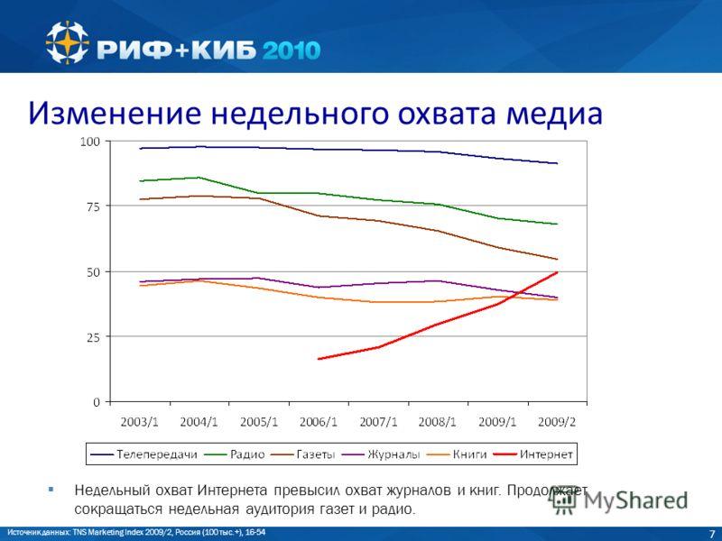 7 Изменение недельного охвата медиа Недельный охват Интернета превысил охват журналов и книг. Продолжает сокращаться недельная аудитория газет и радио. Источник данных: TNS Marketing Index 2009/2, Россия (100 тыс.+), 16-54
