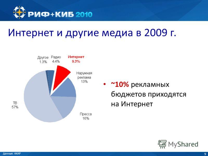 9 Интернет и другие медиа в 2009 г. ~10% рекламных бюджетов приходятся на Интернет Данные: АКАР