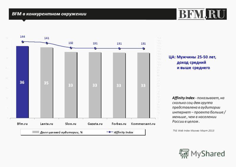 BFM.ru в конкурентном окружении Affinity Index - показывает, на сколько соц-дем группа представлена в аудитории интернет – проекта больше / меньше, чем в населении России в целом. ЦА: Мужчины 25-50 лет, доход средний доход средний и выше среднего и в