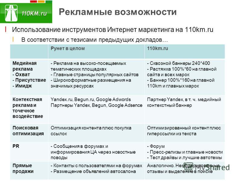 Рекламные возможности ׀ Использование инструментов Интернет маркетинга на 110km.ru ׀ В соответствии с тезисами предыдущих докладов… Рунет в целом110km.ru Медийная реклама - Охват - Присутствие - Имидж - Реклама на высоко-посещаемых тематических площа