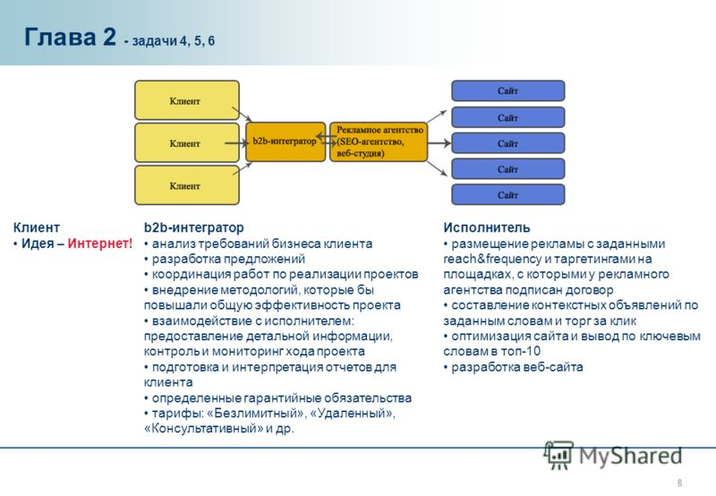 8 Глава 2 - задачи 4, 5, 6 Клиент Идея – Интернет! b2b-интегратор анализ требований бизнеса клиента разработка предложений координация работ по реализации проектов внедрение методологий, которые бы повышали общую эффективность проекта взаимодействие