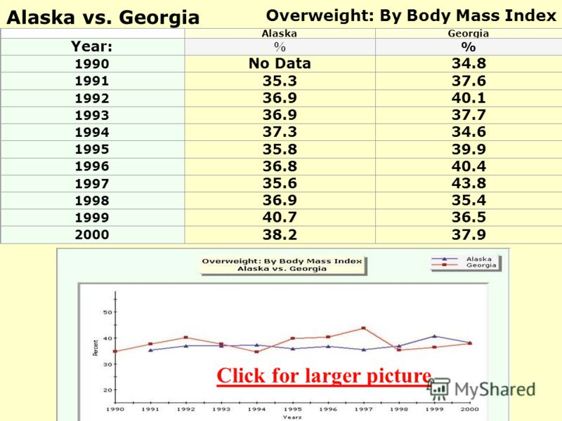Alaska vs. Georgia Overweight: By Body Mass Index AlaskaGeorgia Year: % % 1990 No Data34.8 1991 35.337.6 1992 36.940.1 1993 36.937.7 1994 37.334.6 1995 35.839.9 1996 36.840.4 1997 35.643.8 1998 36.935.4 1999 40.736.5 2000 38.237.9 Click for larger pi