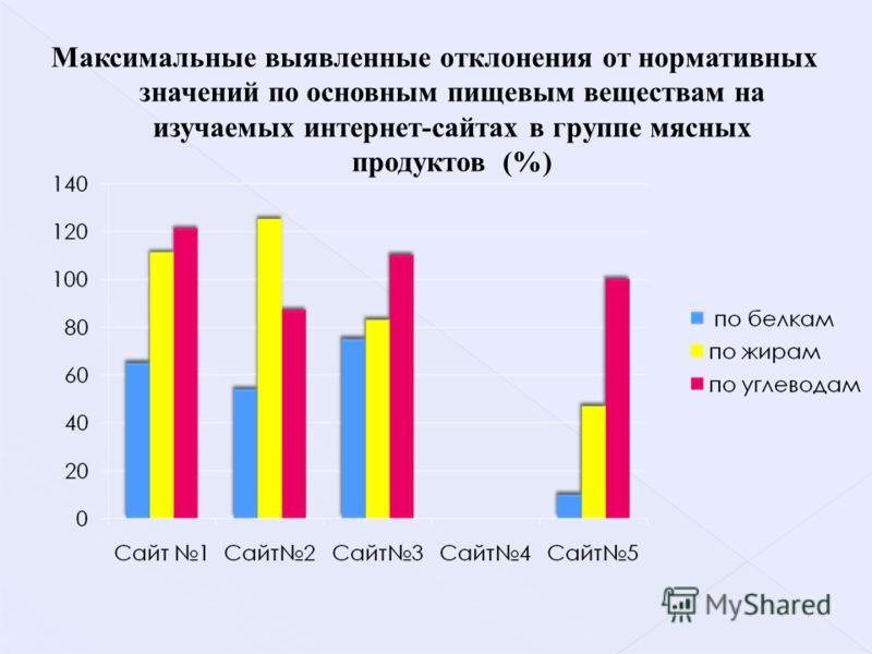 Максимальные выявленные отклонения от нормативных значений по основным пищевым веществам на изучаемых интернет-сайтах в группе мясных продуктов (%)
