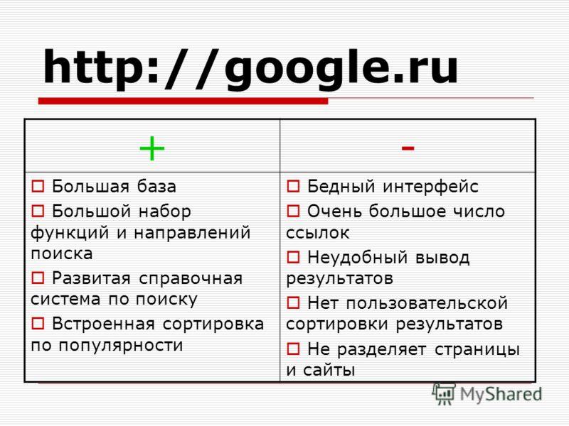 http://google.ru +- Большая база Большой набор функций и направлений поиска Развитая справочная система по поиску Встроенная сортировка по популярности Бедный интерфейс Очень большое число ссылок Неудобный вывод результатов Нет пользовательской сорти