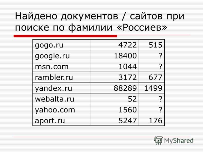 Найдено документов / сайтов при поиске по фамилии «Россиев» gogo.ru4722515 google.ru18400? msn.com1044? rambler.ru3172677 yandex.ru882891499 webalta.ru52? yahoo.com1560? aport.ru5247176
