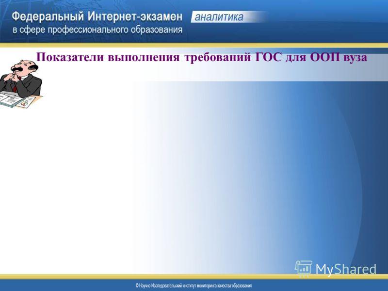 Показатели выполнения требований ГОС для ООП вуза