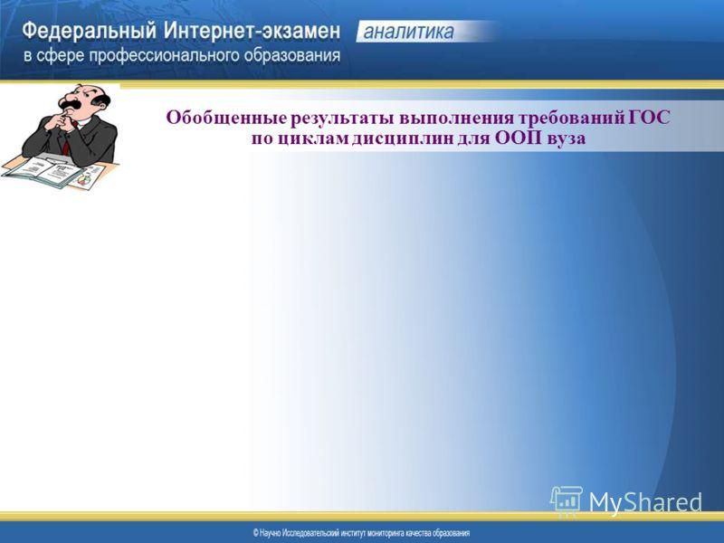 Обобщенные результаты выполнения требований ГОС по циклам дисциплин для ООП вуза