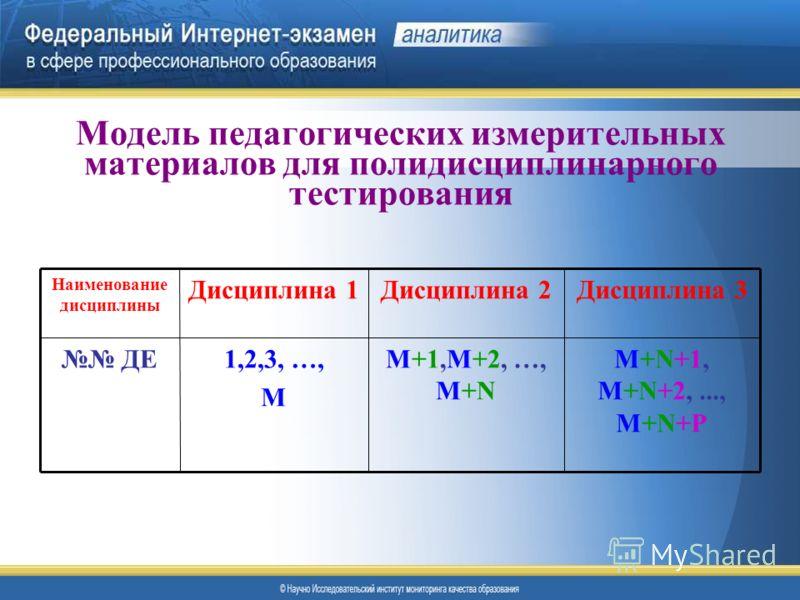 Модель педагогических измерительных материалов для полидисциплинарного тестирования M+N+1, M+N+2,..., M+N+P М+1,М+2, …, М+N 1,2,3, …, М ДЕ Дисциплина 3Дисциплина 2Дисциплина 1 Наименование дисциплины