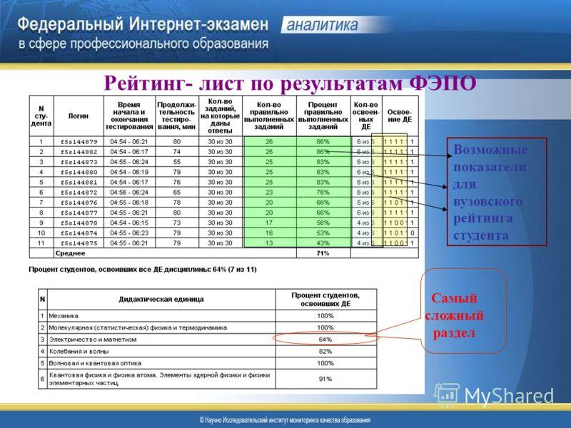 Возможные показатели для вузовского рейтинга студента Рейтинг- лист по результатам ФЭПО Самый сложный раздел