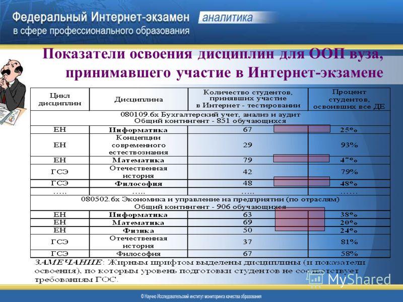 Показатели освоения дисциплин для ООП вуза, принимавшего участие в Интернет-экзамене