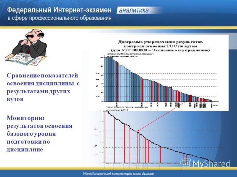 Сравнение показателей освоения дисциплины с результатами других вузов Мониторинг результатов освоения базового уровня подготовки по дисциплине