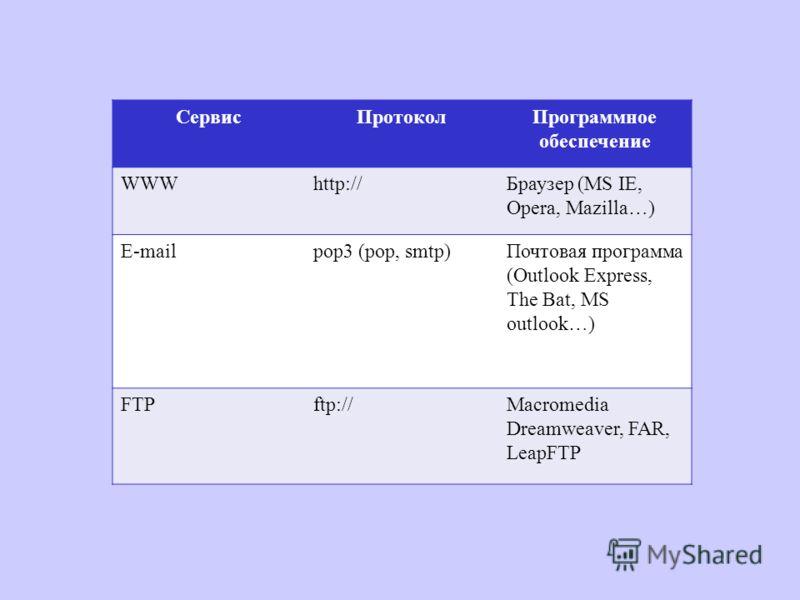 СервисПротоколПрограммное обеспечение WWWhttp://Браузер (MS IE, Opera, Mazilla…) E-mailpop3 (pop, smtp)Почтовая программа (Outlook Express, The Bat, MS outlook…) FTPftp://Macromedia Dreamweaver, FAR, LeapFTP