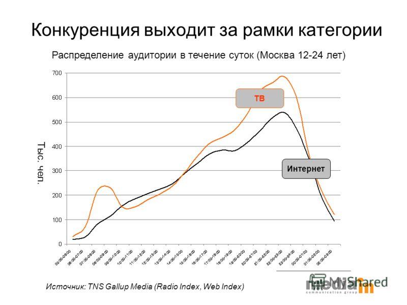 Конкуренция выходит за рамки категории Распределение аудитории в течение суток (Москва 12-24 лет) ИнтернетТВ Источник: TNS Gallup Media (Radio Index, Web Index) Тыс. чел.