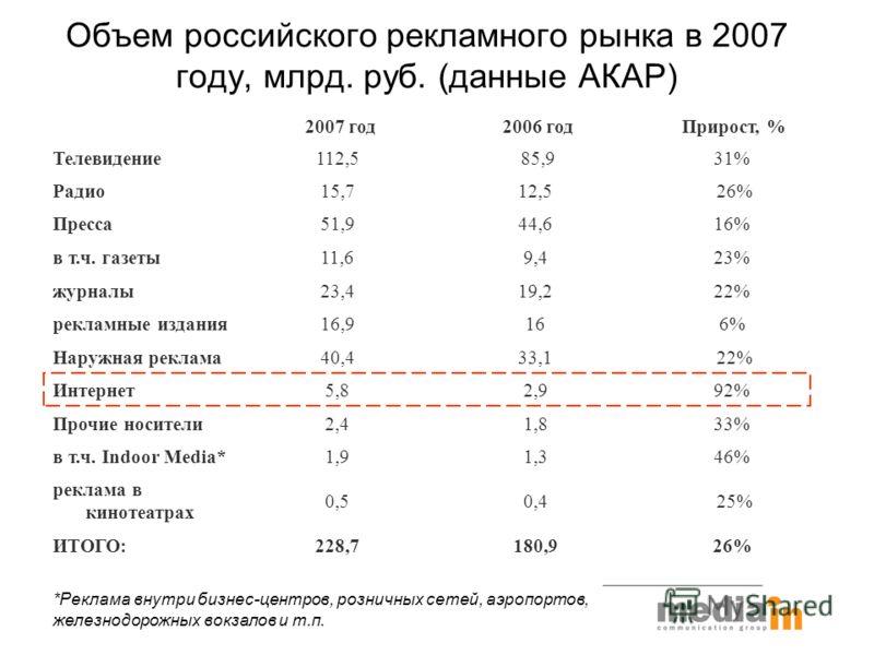Объем российского рекламного рынка в 2007 году, млрд. руб. (данные АКАР) 2007 год 2006 год Прирост, % Телевидение112,5 85,9 31% Радио15,712,5 26% Пресса51,944,616% в т.ч. газеты11,69,423% журналы23,419,222% рекламные издания16,9166% Наружная реклама4