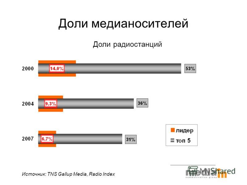 Доли медианосителей Доли радиостанций Источник: TNS Gallup Media, Radio Index
