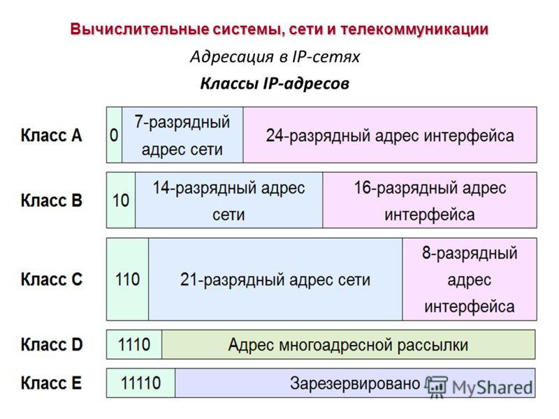 Вычислительные системы, сети и телекоммуникации Адресация в IP-сетях Классы IP-адресов