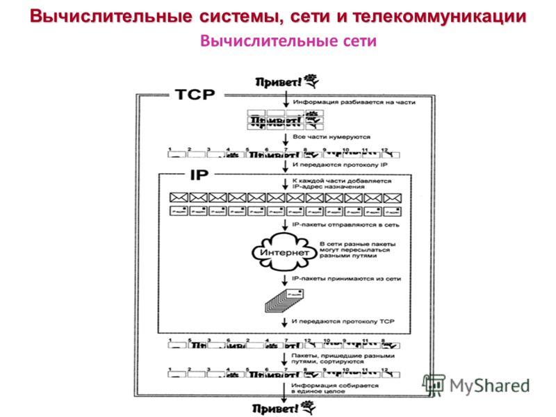 Вычислительные системы, сети и телекоммуникации Вычислительные сети