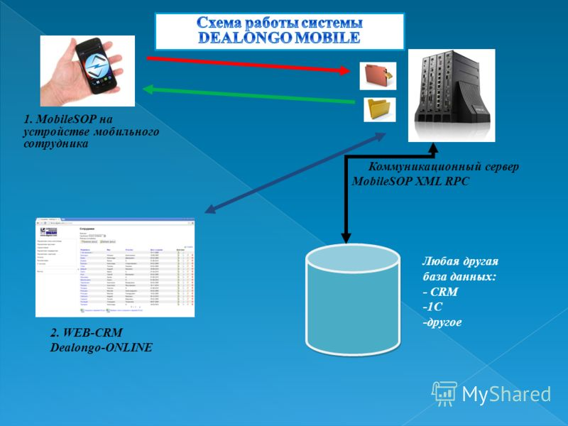 2. WEB-CRM Dealongo-ONLINE 1. MobileSOP на устройстве мобильного сотрудника Любая другая база данных: - CRM -1С -другое Коммуникационный сервер MobileSOP XML RPC