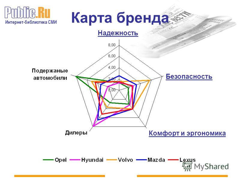 Интернет-библиотека СМИ Карта бренда Надежность Безопасность Комфорт и эргономика