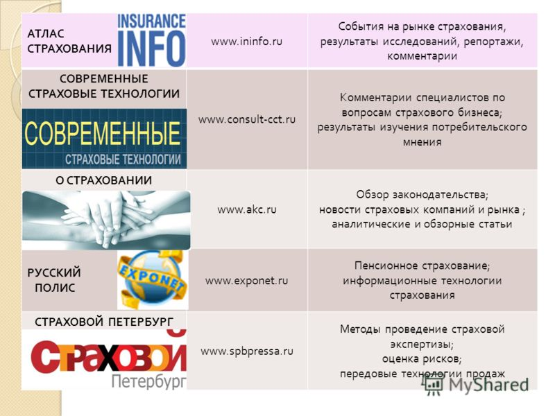 АТЛАС СТРАХОВАНИЯ www.ininfo.ru События на рынке страхования, результаты исследований, репортажи, комментарии СОВРЕМЕННЫЕ СТРАХОВЫЕ ТЕХНОЛОГИИ www.consult-cct.ru Комментарии специалистов по вопросам страхового бизнеса ; результаты изучения потребител