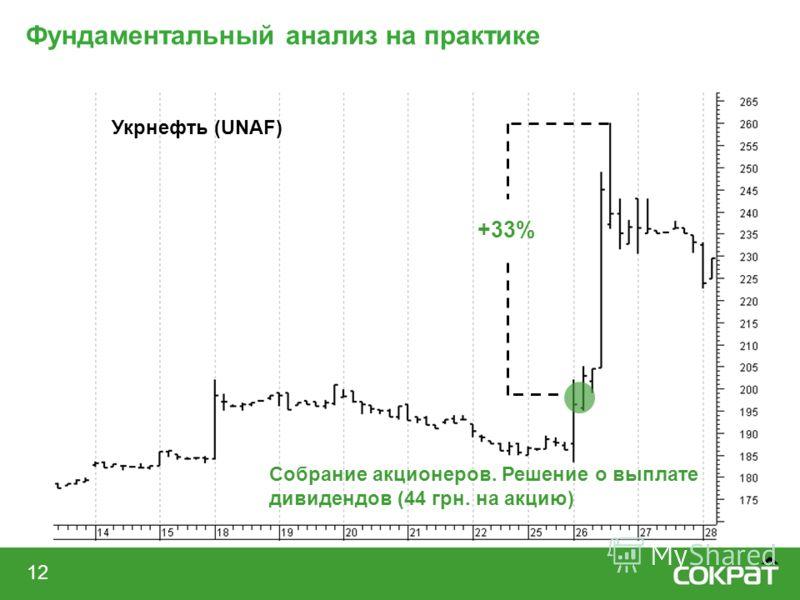 12 Фундаментальный анализ на практике Укрнефть (UNAF) Собрание акционеров. Решение о выплате дивидендов (44 грн. на акцию) +33%