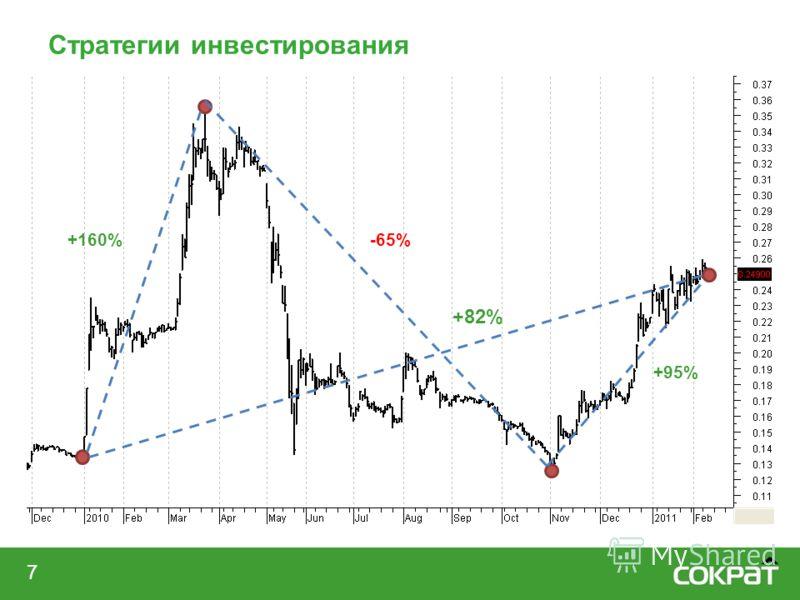 Стратегии инвестирования 7 +82% +160%-65% +95%