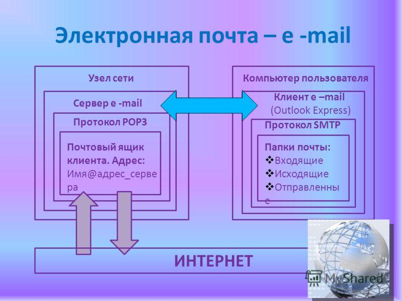 Электронная почта – e -mail Узел сети Сервер e -mail Протокол РОР3 Почтовый ящик клиента. Адрес: Имя@адрес_серве ра Компьютер пользователя Клиент e –mail (Outlook Express) Протокол SMTР Папки почты: Входящие Исходящие Отправленны е ИНТЕРНЕТ