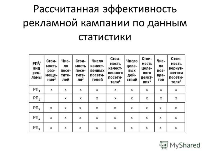 Рассчитанная эффективность рекламной кампании по данным статистики