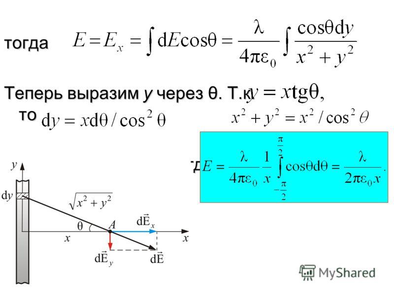 Вектор имеет проекции dE x и dE y причемВектор имеет проекции dE x и dE y причем Т.к. проводник бесконечно длинный, а задача симметричная, то у – компонента вектора обратится в ноль (скомпенсируется), т.е..Т.к. проводник бесконечно длинный, а задача
