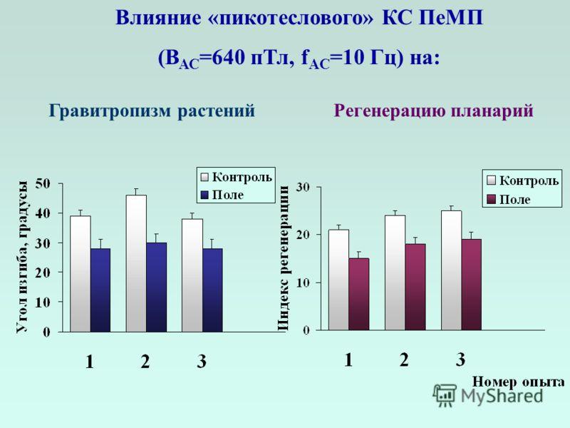 Гравитропизм растенийРегенерацию планарий Влияние «пикотеслового» КС ПеМП (В АС =640 пТл, f AC =10 Гц) на: