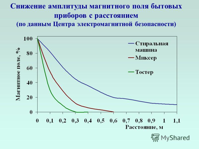 Снижение амплитуды магнитного поля бытовых приборов с расстоянием (по данным Центра электромагнитной безопасности)