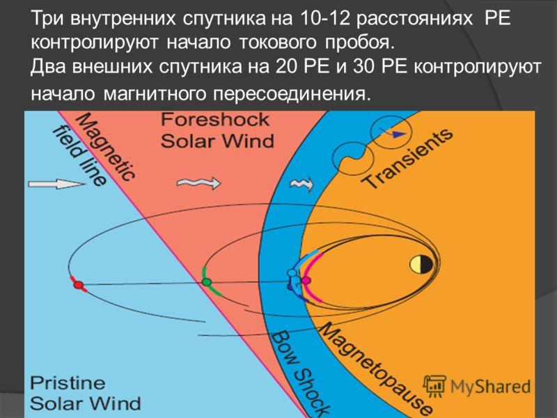 Три внутренних спутника на 10-12 расстояниях РЕ контролируют начало токового пробоя. Два внешних спутника на 20 РЕ и 30 РЕ контролируют начало магнитного пересоединения.